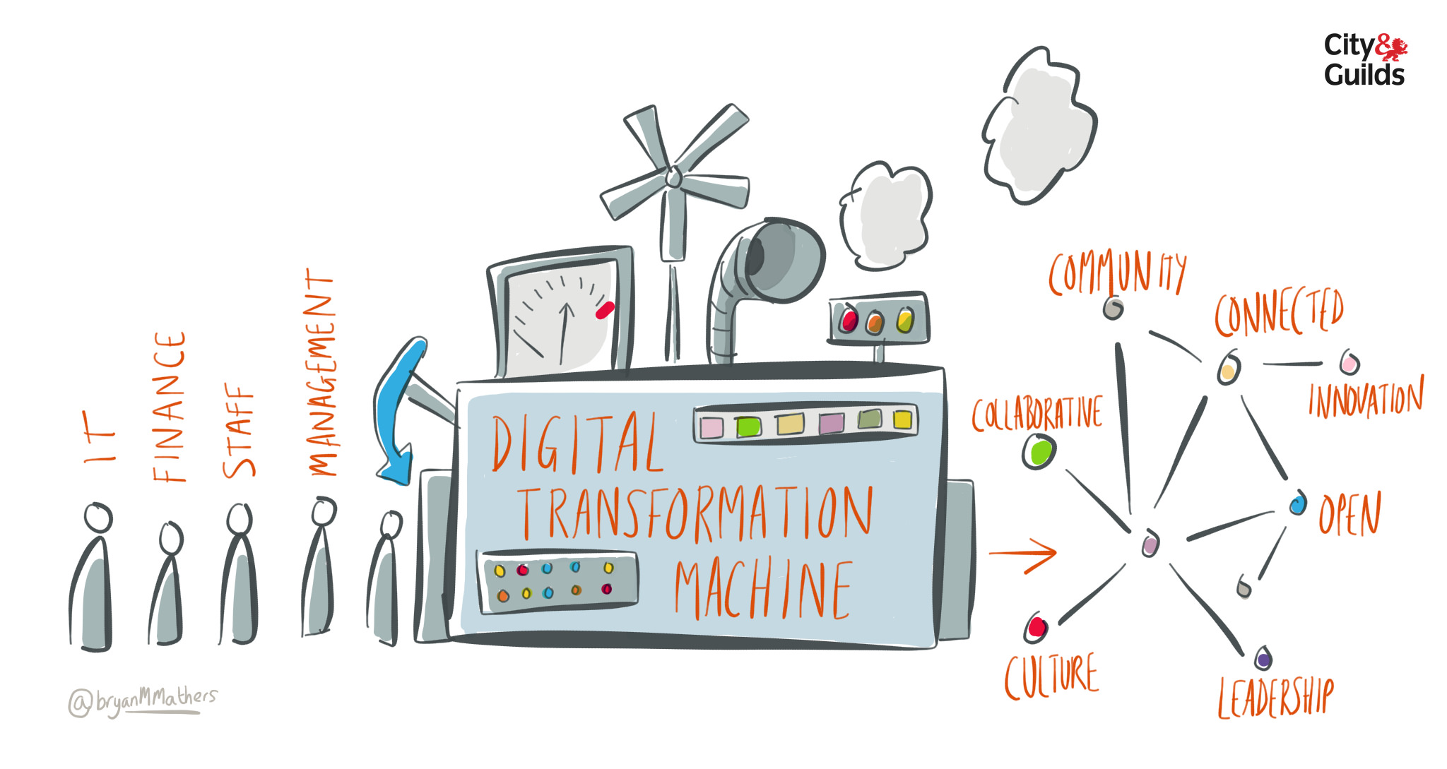 Digital Transformation Machine